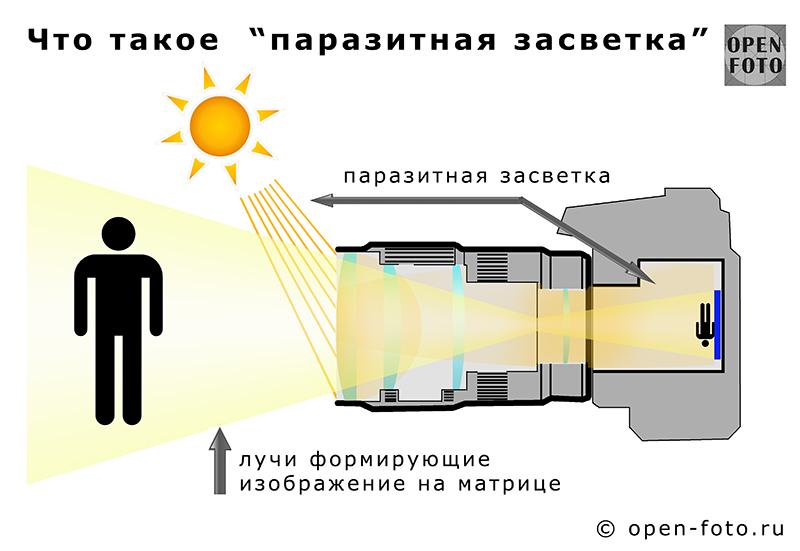 Схема паразитной засветки от Школы фотографии OPEN FOTO